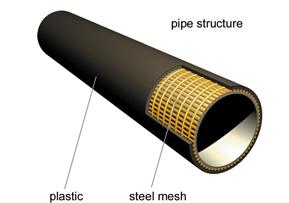 钢架聚乙烯(PE)塑料复合管